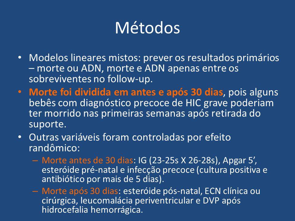 Métodos Modelos lineares mistos: prever os resultados primários – morte ou ADN, morte e ADN apenas entre os sobreviventes no follow-up. Morte foi divi