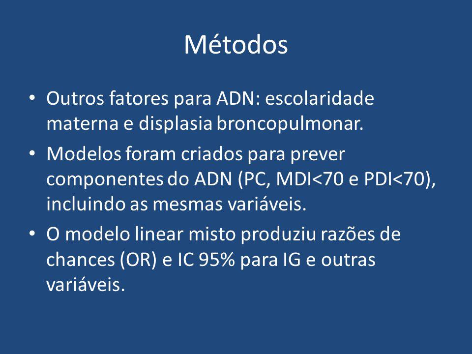 Métodos Outros fatores para ADN: escolaridade materna e displasia broncopulmonar. Modelos foram criados para prever componentes do ADN (PC, MDI<70 e P