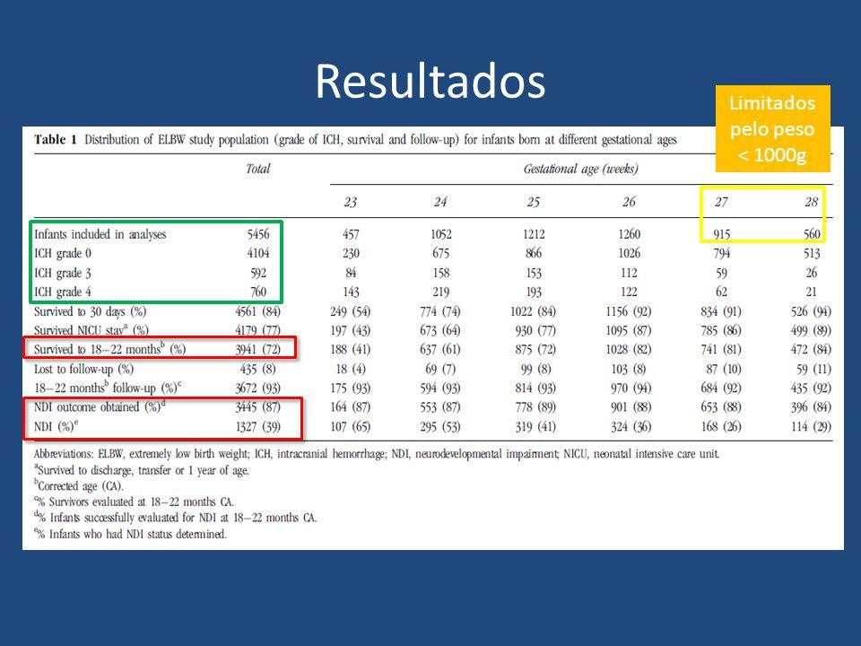 Resultados Limitados pelo peso < 1000g