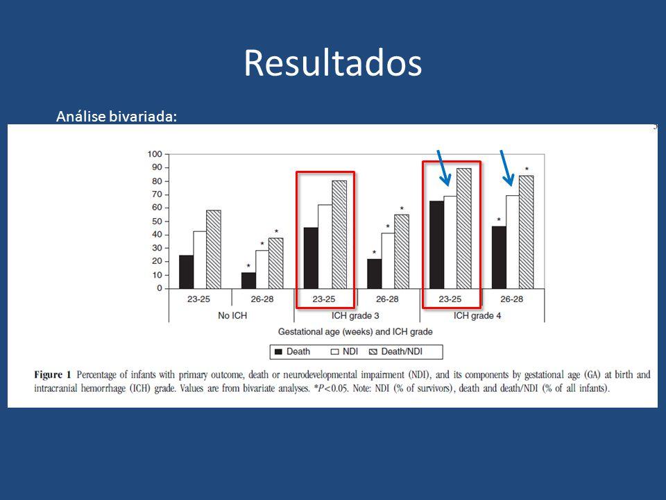 Resultados A chance de risco ajustada da composição morte ou ADN, assim como morte antes dos 30 dias de vida, foi maior no grupo de menor IG entre todas as crianças.