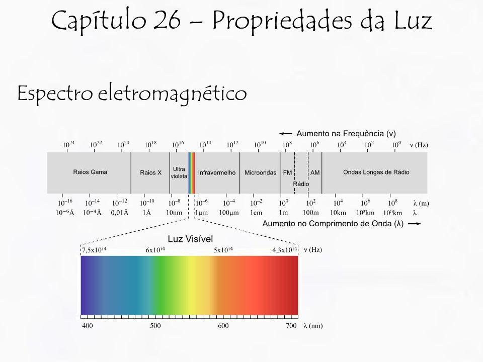 Espectro eletromagnético Capítulo 26 – Propriedades da Luz