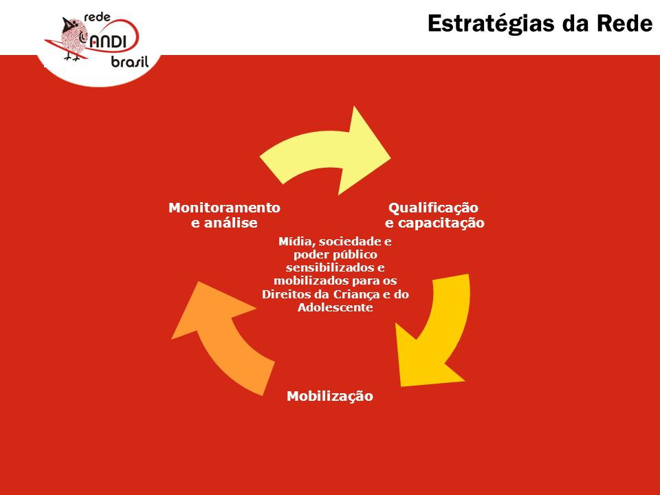 Estratégias da Rede Mídia, sociedade e poder público sensibilizados e mobilizados para os Direitos da Criança e do Adolescente