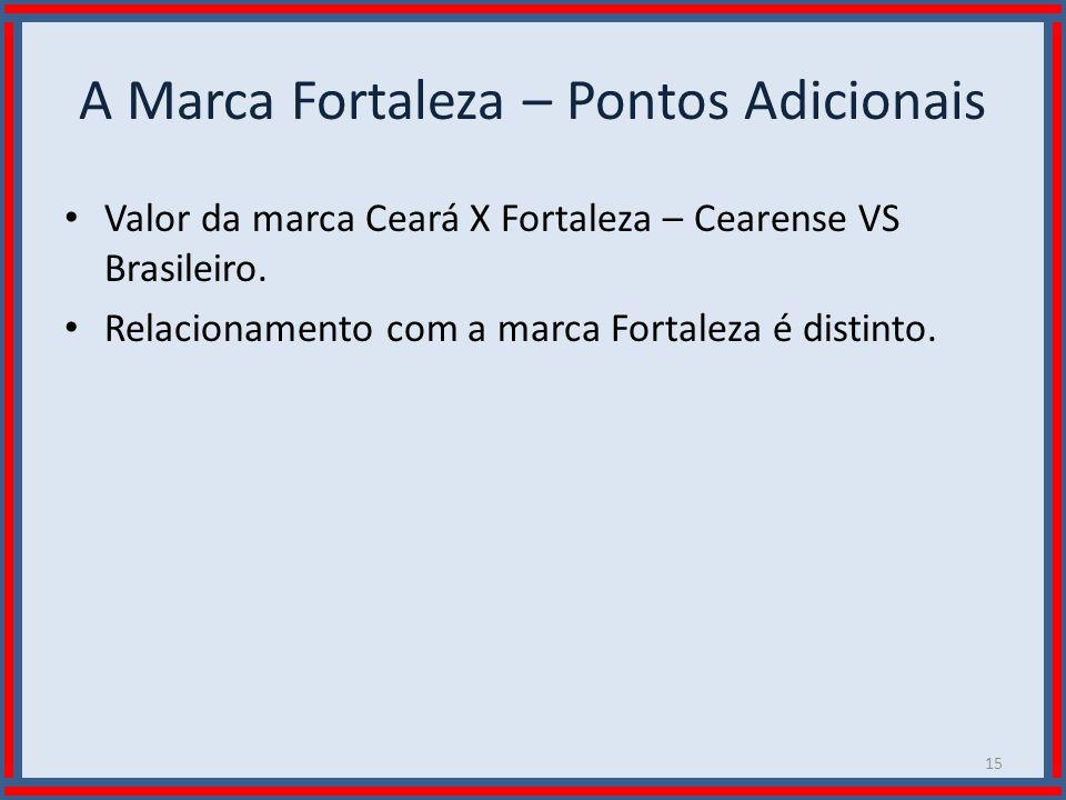Wilson Bastos A Marca Fortaleza – Pontos Adicionais Valor da marca Ceará X Fortaleza – Cearense VS Brasileiro. Relacionamento com a marca Fortaleza é