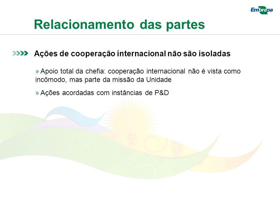 Relacionamento das partes Ações de cooperação internacional não são isoladas » Apoio total da chefia: cooperação internacional não é vista como incômodo, mas parte da missão da Unidade » Ações acordadas com instâncias de P&D