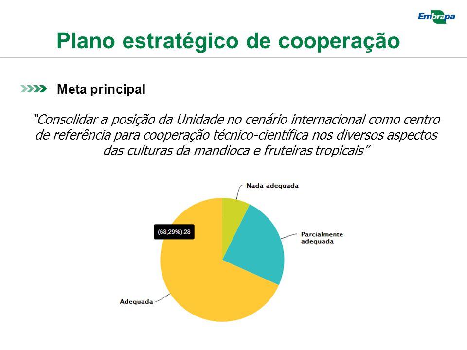 Plano estratégico de cooperação Meta principal Consolidar a posição da Unidade no cenário internacional como centro de referência para cooperação técnico-científica nos diversos aspectos das culturas da mandioca e fruteiras tropicais