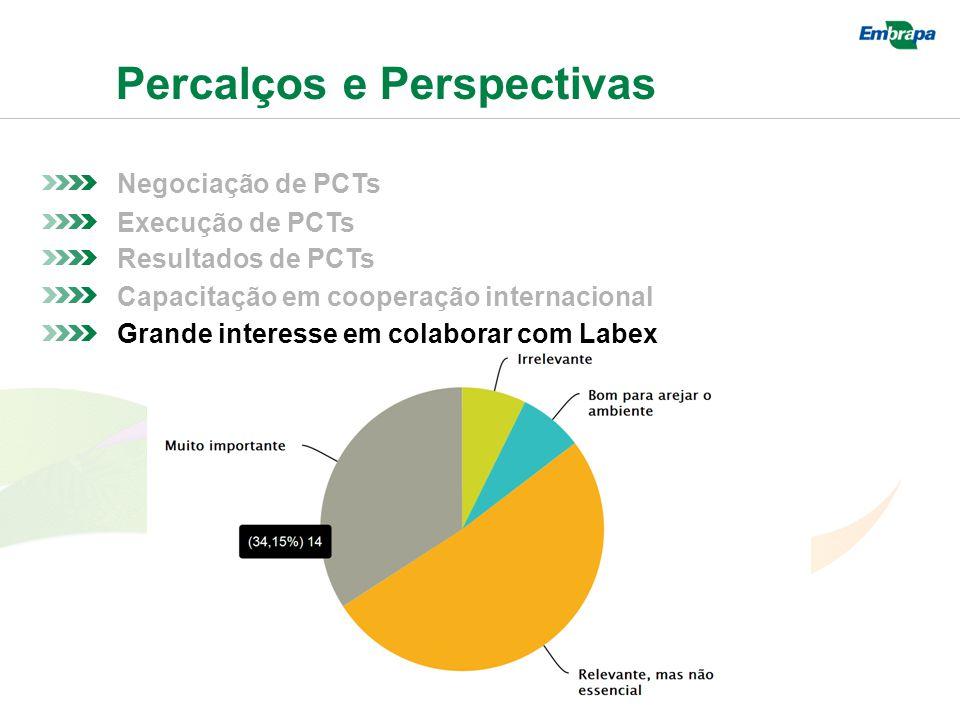 Percalços e Perspectivas Negociação de PCTs Resultados de PCTs Execução de PCTs Capacitação em cooperação internacional Grande interesse em colaborar com Labex