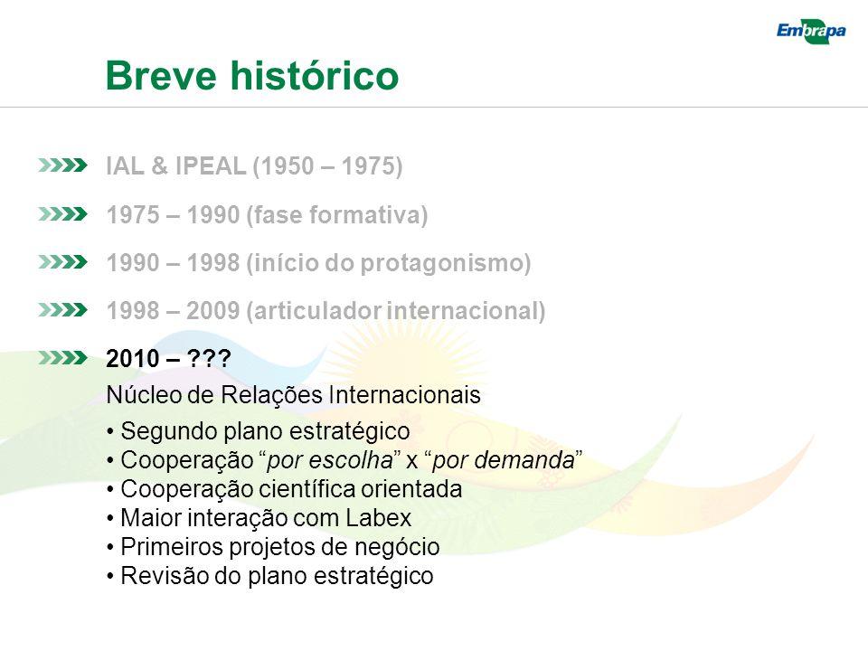 Breve histórico IAL & IPEAL (1950 – 1975) 1975 – 1990 (fase formativa) 1990 – 1998 (início do protagonismo) 1998 – 2009 (articulador internacional) 2010 – .