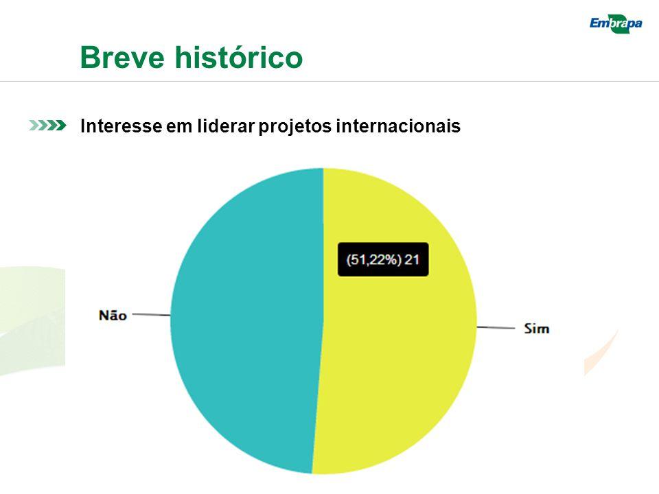 Breve histórico Interesse em liderar projetos internacionais