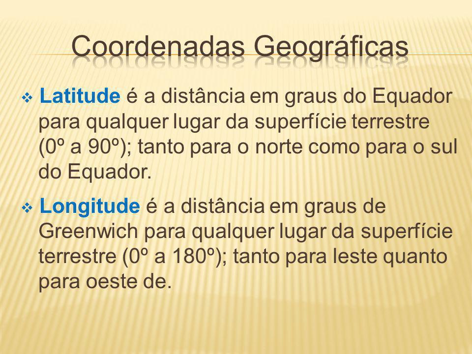 Latitude é a distância em graus do Equador para qualquer lugar da superfície terrestre (0º a 90º); tanto para o norte como para o sul do Equador.