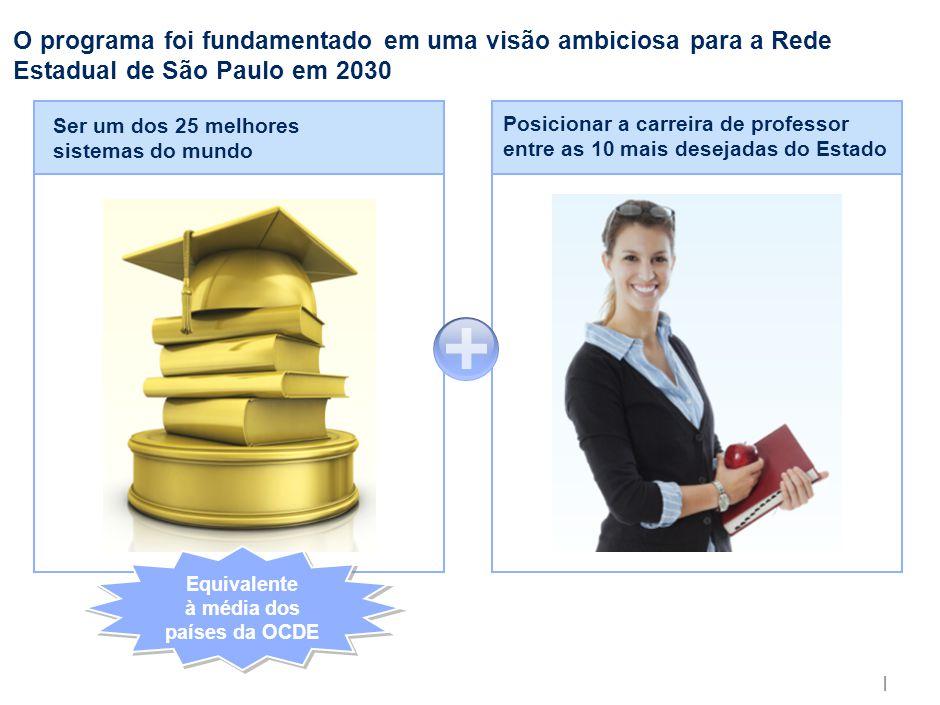 | O programa foi fundamentado em uma visão ambiciosa para a Rede Estadual de São Paulo em 2030 Posicionar a carreira de professor entre as 10 mais des