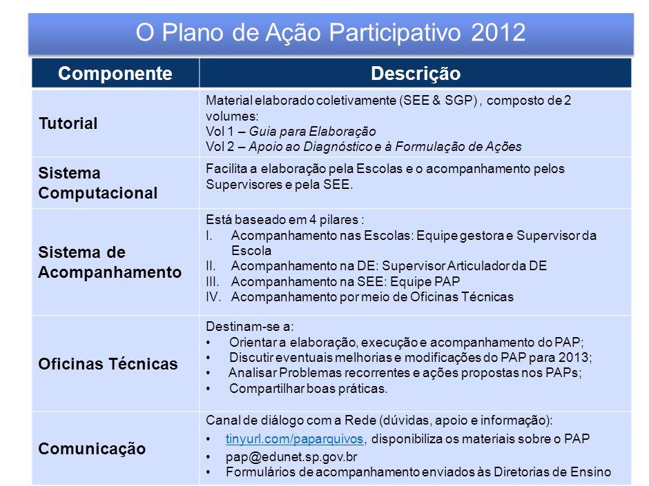 | O Plano de Ação Participativo 2012 PONTOS IMPORTANTES: I.O PAP é uma ferramenta de planejamento construída para todas as escolas, em 2012 sobretudo para as 1203 escolas prioritárias - Saresp 2010-, de forma a contribuir para a organização e celeridade necessária ao cumprimento das metas previstas no Programa Educação Compromisso – São Paulo, conforme previsto em seu pilar 2 - Aprimorar as ações e a gestão pedagógica da Rede com foco no resultado dos alunos.