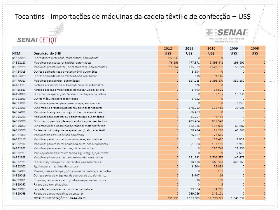 20122011201020092008 NCMDescrição do SH8US$ 84472029Outros teares retilíneos, motorizados, para malhas147.0380000 84522120Máquinas para costurar tecid