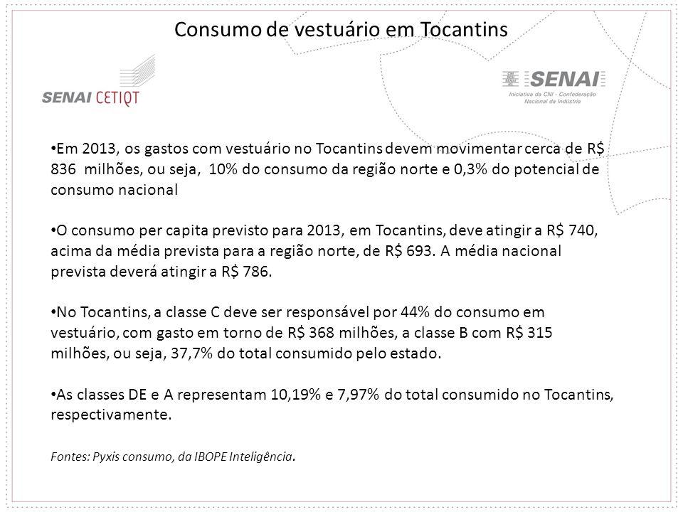Em 2013, os gastos com vestuário no Tocantins devem movimentar cerca de R$ 836 milhões, ou seja, 10% do consumo da região norte e 0,3% do potencial de