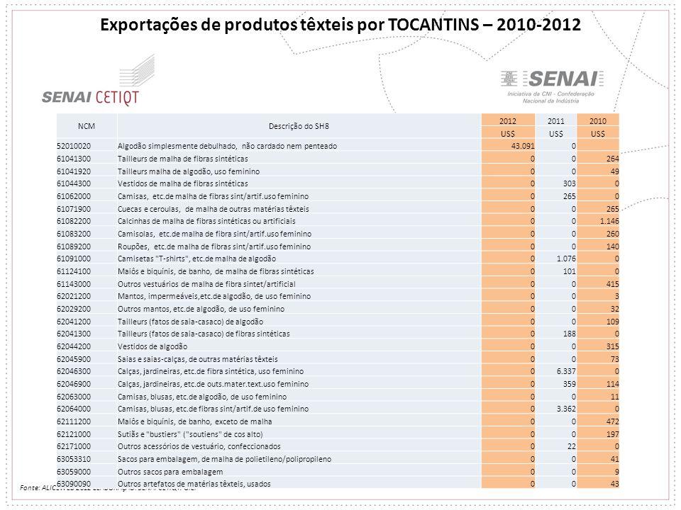 Exportações de produtos têxteis por TOCANTINS – 2010-2012 Fonte: ALICEWEB 2012 ELABORAÇÃO: SENAI CETIQT. GIEP NCMDescrição do SH8 201220112010 US$ 520