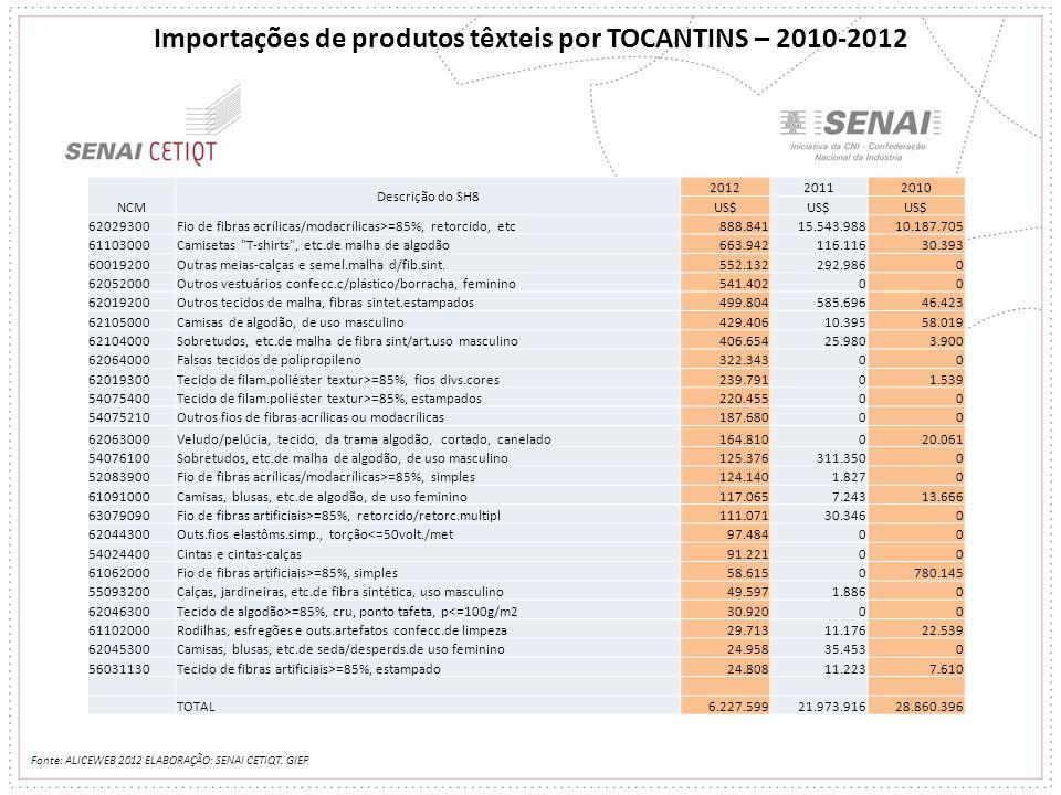 Importações de produtos têxteis por TOCANTINS – 2010-2012 Fonte: ALICEWEB 2012 ELABORAÇÃO: SENAI CETIQT. GIEP NCM Descrição do SH8 201220112010 US$ 62