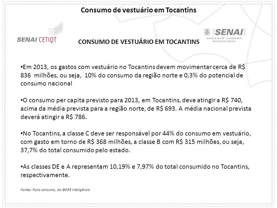 CONSUMO DE VESTUÁRIO EM TOCANTINS Em 2013, os gastos com vestuário no Tocantins devem movimentar cerca de R$ 836 milhões, ou seja, 10% do consumo da r