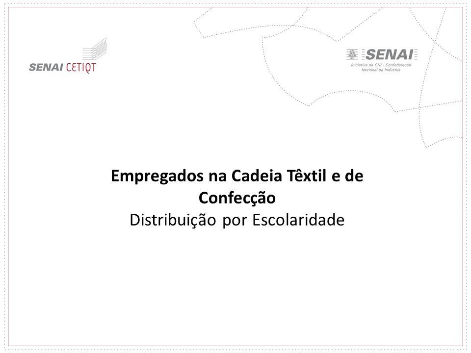 Empregados na Cadeia Têxtil e de Confecção Distribuição por Escolaridade