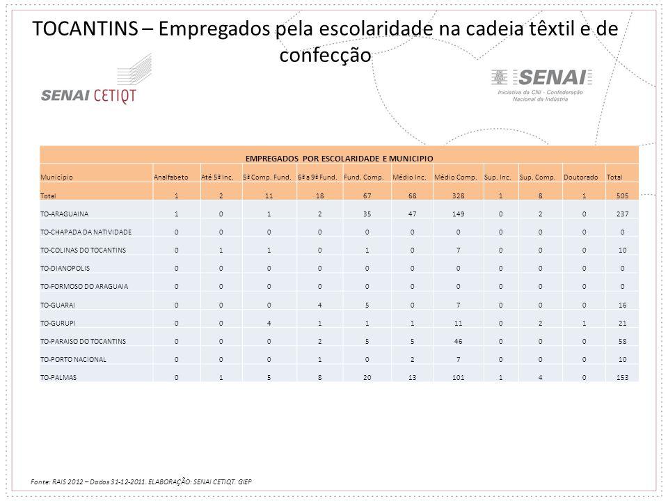 TOCANTINS – Empregados pela escolaridade na cadeia têxtil e de confecção Fonte: RAIS 2012 – Dados 31-12-2011. ELABORAÇÃO: SENAI CETIQT. GIEP EMPREGADO
