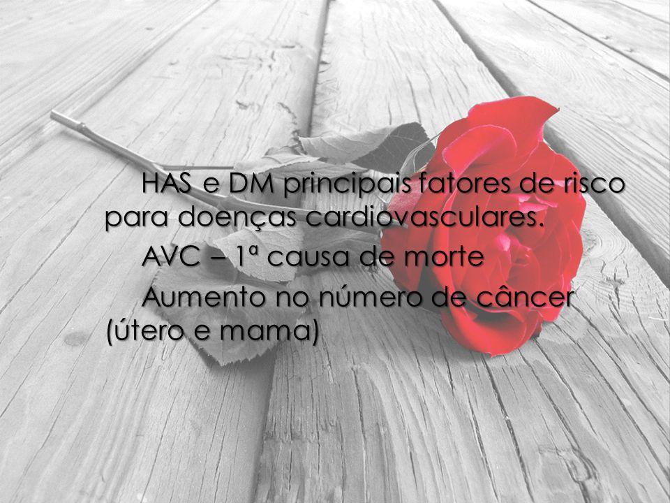HAS e DM principais fatores de risco para doenças cardiovasculares. AVC – 1ª causa de morte Aumento no número de câncer (útero e mama)