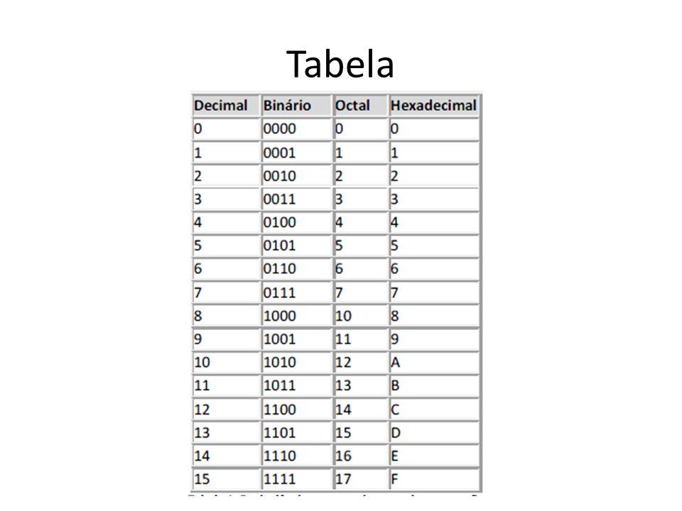 Conversão Hexadecimal para Binário Para converter um número hexadecimal em binário, substitui-se cada dígito hexadecimal por sua representação binária com QUATRO dígitos.