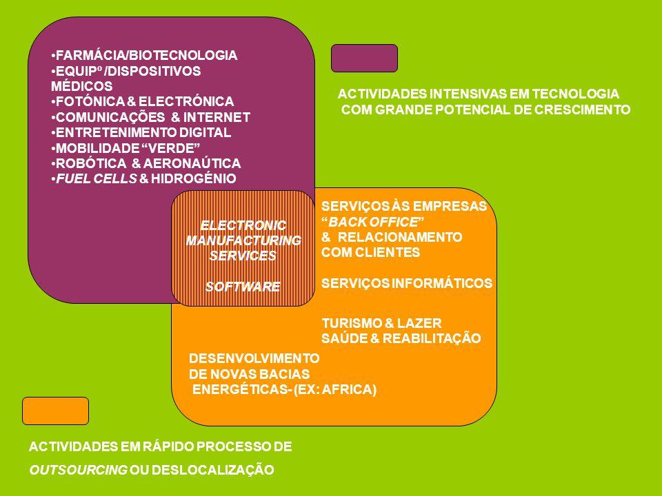 ELECTRONIC MANUFACTURING SERVICES SOFTWARE ACTIVIDADES INTENSIVAS EM TECNOLOGIA COM GRANDE POTENCIAL DE CRESCIMENTO FARMÁCIA/BIOTECNOLOGIA EQUIPº /DIS