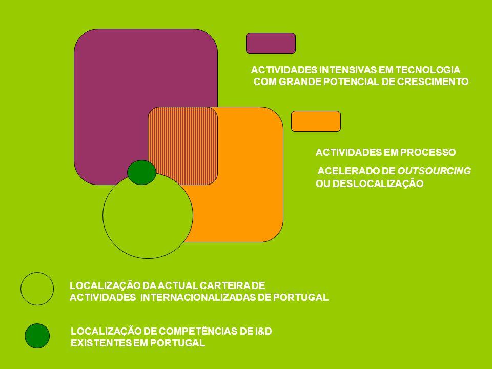 ACTIVIDADES INTENSIVAS EM TECNOLOGIA COM GRANDE POTENCIAL DE CRESCIMENTO LOCALIZAÇÃO DA ACTUAL CARTEIRA DE ACTIVIDADES INTERNACIONALIZADAS DE PORTUGAL LOCALIZAÇÃO DE COMPETÊNCIAS DE I&D EXISTENTES EM PORTUGAL ACTIVIDADES EM PROCESSO ACELERADO DE OUTSOURCING OU DESLOCALIZAÇÃO