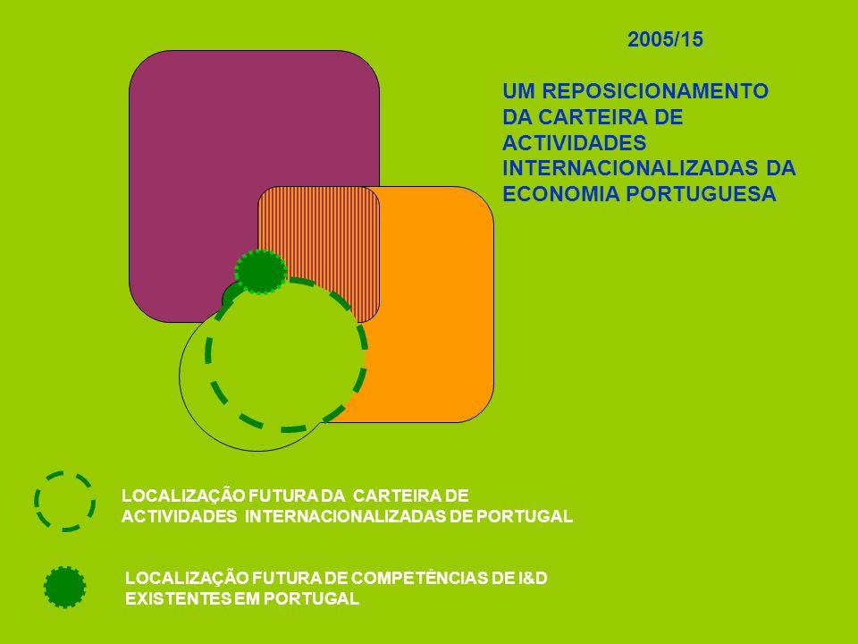 LOCALIZAÇÃO FUTURA DA CARTEIRA DE ACTIVIDADES INTERNACIONALIZADAS DE PORTUGAL LOCALIZAÇÃO FUTURA DE COMPETÊNCIAS DE I&D EXISTENTES EM PORTUGAL 2005/15