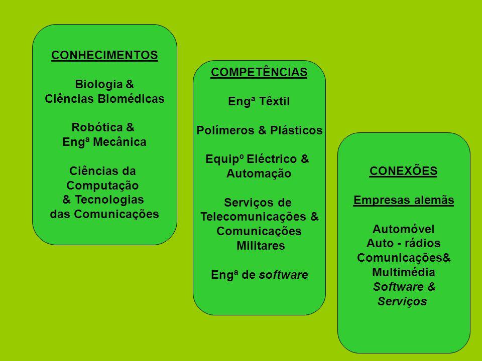 CONHECIMENTOS Biologia & Ciências Biomédicas Robótica & Engª Mecânica Ciências da Computação & Tecnologias das Comunicações COMPETÊNCIAS Engª Têxtil P