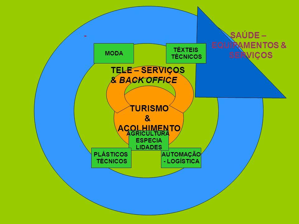TURISMO & ACOLHIMENTO -SAÚDE– EQUIPAMENTOS & SERVIÇOS TELE–SERVIÇOS & BACK OFFICE TÊXTEIS TÉCNICOS AUTOMAÇÃO -LOGÍSTICA MODA AGRICULTURA ESPECIA LIDADES PLÁSTICOS TÉCNICOS