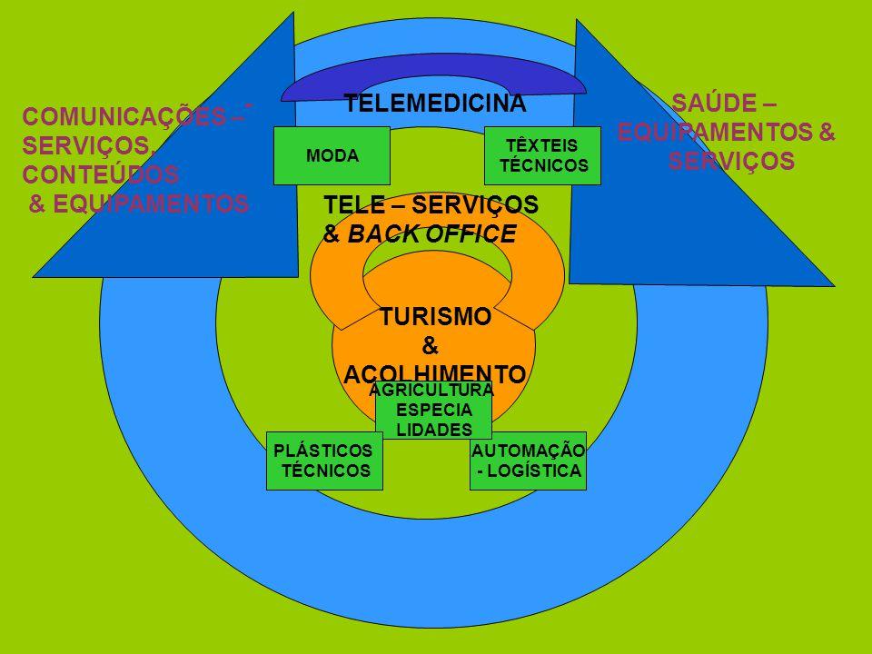TURISMO & ACOLHIMENTO - COMUNICAÇÕES – SERVIÇOS, CONTEÚDOS & EQUIPAMENTOS SAÚDE– EQUIPAMENTOS & SERVIÇOS TELE–SERVIÇOS & BACK OFFICE TELEMEDICINA TÊXT