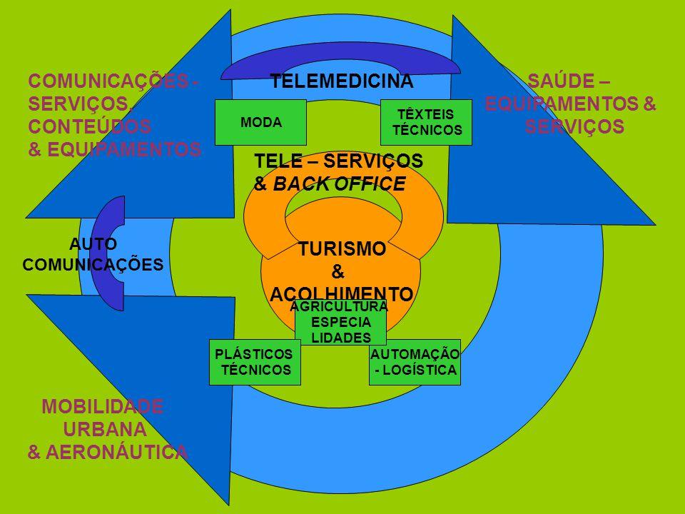 TURISMO & ACOLHIMENTO COMUNICAÇÕES- SERVIÇOS, CONTEÚDOS & EQUIPAMENTOS SAÚDE– EQUIPAMENTOS & SERVIÇOS MOBILIDADE URBANA & AERONÁUTICA TELE–SERVIÇOS & BACK OFFICE TELEMEDICINA AUTO COMUNICAÇÕES TÊXTEIS TÉCNICOS AUTOMAÇÃO -LOGÍSTICA MODA AGRICULTURA ESPECIA LIDADES PLÁSTICOS TÉCNICOS