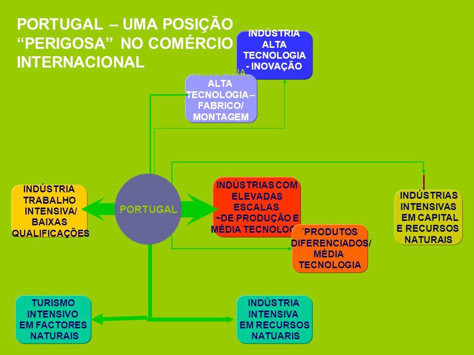 INDÚSTRIA ALTA TECNOLOGIA - INOVAÇÃO INDÚSTRIAS COM ELEVADAS ESCALAS ~DE PRODUÇÃO E MÉDIA TECNOLOGIA INDÚSTRIAS INTENSIVAS EM CAPITAL E RECURSOS NATURAIS INDÚSTRIA TRABALHO INTENSIVA/ BAIXAS QUALIFICAÇÕES INDÚSTRIA INTENSIVA EM RECURSOS NATUARIS INDÚSTRIA ALTA TECNOLOGIA – FABRICO/ MONTAGEM PORTUGAL PORTUGAL – UMA POSIÇÃO PERIGOSA NO COMÉRCIO INTERNACIONAL TURISMO INTENSIVO EM FACTORES NATURAIS ´PRODUTOS DIFERENCIADOS/ MÉDIA TECNOLOGIA
