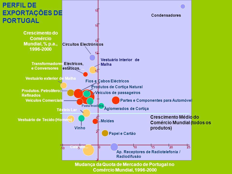 VANTAGENS NATURAIS Fachada Atlântica Clima & Amenidades Abundância de territórios planos e de baixa densidade populacional VANTAGENS DE LOCALIZAÇÃO NA ECONOMIA GLOBAL Proximidade da principal rota marítima Ásia/Europa Afastamento das rotas aéreas mais congestionadas da Europa Proximidade de uma Bacia Energética em Consolidação - África VANTAGENS DE ANTECIPAÇÃO Aposta na Mobilidade Urbana Sustentável Opção pela Energia Urbana Descentralizada e Fiável Competição nas Soluções de Acesso Local em Banda Larga