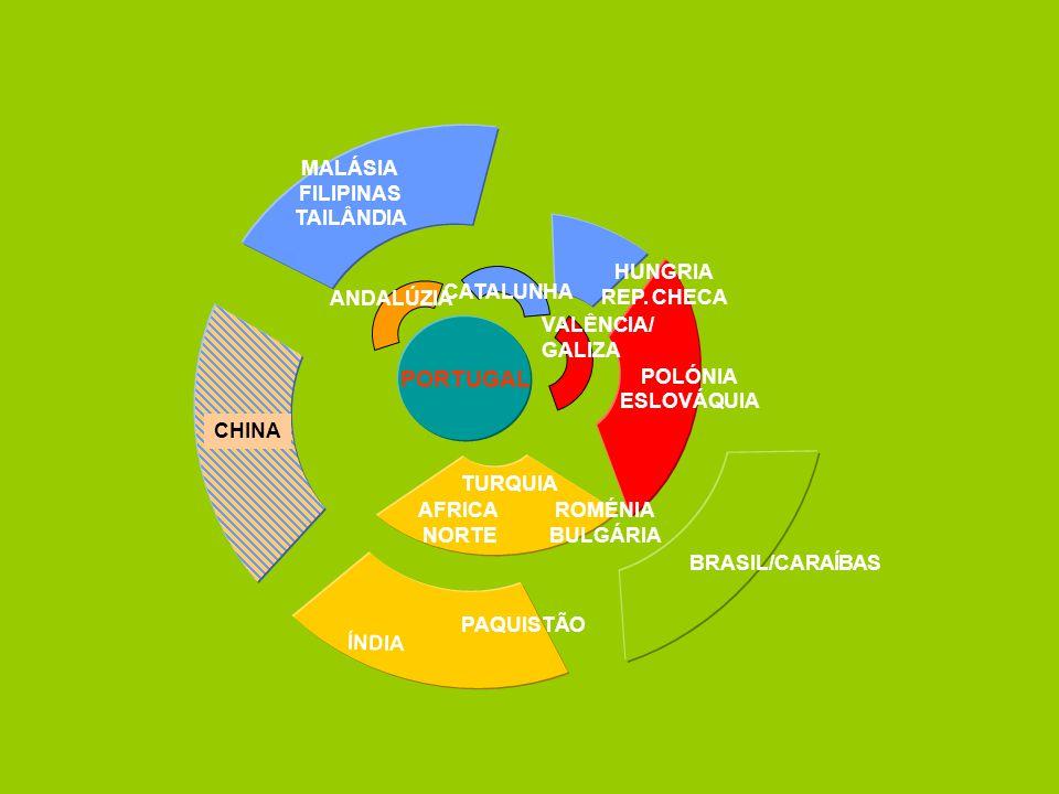 PORTUGAL MALÁSIA FILIPINAS TAILÂNDIA AFRICA NORTE TURQUIA PAQUISTÃO ÍNDIA CHINA ROMÉNIA BULGÁRIA POLÓNIA ESLOVÁQUIA HUNGRIA REP. CHECA ANDALÚZIA VALÊN