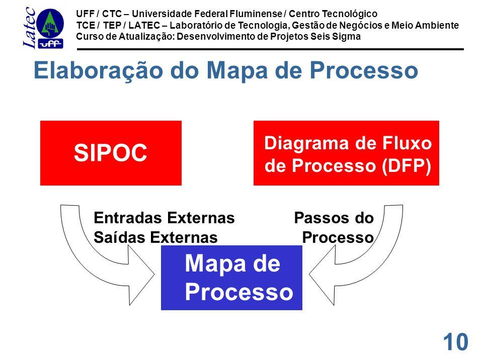 10 UFF / CTC – Universidade Federal Fluminense / Centro Tecnológico TCE / TEP / LATEC – Laboratório de Tecnologia, Gestão de Negócios e Meio Ambiente Curso de Atualização: Desenvolvimento de Projetos Seis Sigma Elaboração do Mapa de Processo SIPOC Diagrama de Fluxo de Processo (DFP) Mapa de Processo Entradas Externas Saídas Externas Passos do Processo