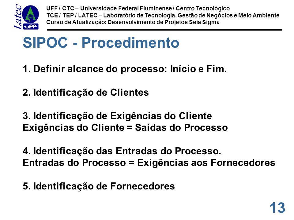 13 UFF / CTC – Universidade Federal Fluminense / Centro Tecnológico TCE / TEP / LATEC – Laboratório de Tecnologia, Gestão de Negócios e Meio Ambiente Curso de Atualização: Desenvolvimento de Projetos Seis Sigma SIPOC - Procedimento 1.