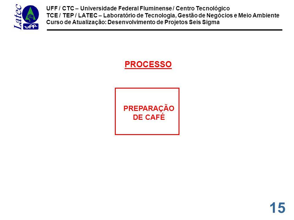 15 UFF / CTC – Universidade Federal Fluminense / Centro Tecnológico TCE / TEP / LATEC – Laboratório de Tecnologia, Gestão de Negócios e Meio Ambiente Curso de Atualização: Desenvolvimento de Projetos Seis Sigma PREPARAÇÃO DE CAFÉ PROCESSO