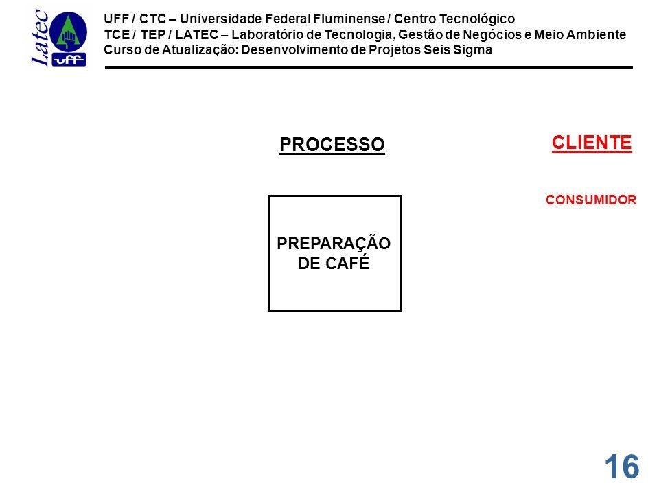 16 UFF / CTC – Universidade Federal Fluminense / Centro Tecnológico TCE / TEP / LATEC – Laboratório de Tecnologia, Gestão de Negócios e Meio Ambiente Curso de Atualização: Desenvolvimento de Projetos Seis Sigma CONSUMIDOR CLIENTE PREPARAÇÃO DE CAFÉ PROCESSO