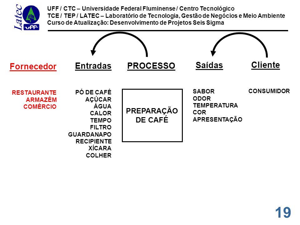 19 UFF / CTC – Universidade Federal Fluminense / Centro Tecnológico TCE / TEP / LATEC – Laboratório de Tecnologia, Gestão de Negócios e Meio Ambiente Curso de Atualização: Desenvolvimento de Projetos Seis Sigma SABOR ODOR TEMPERATURA COR APRESENTAÇÃO Saídas CONSUMIDOR Cliente RESTAURANTE ARMAZÉM COMÉRCIO Fornecedor PREPARAÇÃO DE CAFÉ PROCESSO PÓ DE CAFÉ AÇÚCAR ÁGUA CALOR TEMPO FILTRO GUARDANAPO RECIPIENTE XÍCARA COLHER Entradas