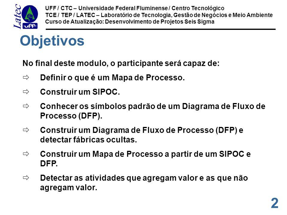 3 UFF / CTC – Universidade Federal Fluminense / Centro Tecnológico TCE / TEP / LATEC – Laboratório de Tecnologia, Gestão de Negócios e Meio Ambiente Curso de Atualização: Desenvolvimento de Projetos Seis Sigma Mapa de Processo Definição É uma descrição gráfica de um processo usando símbolos e um formato padrão.