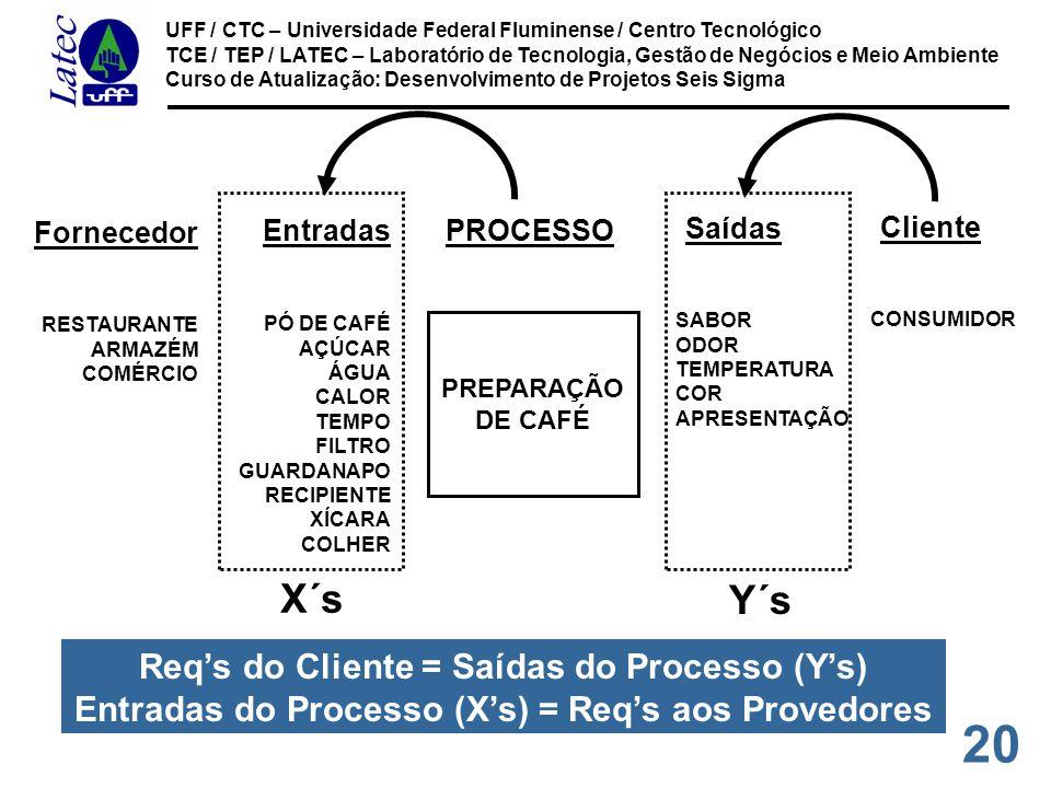 20 UFF / CTC – Universidade Federal Fluminense / Centro Tecnológico TCE / TEP / LATEC – Laboratório de Tecnologia, Gestão de Negócios e Meio Ambiente