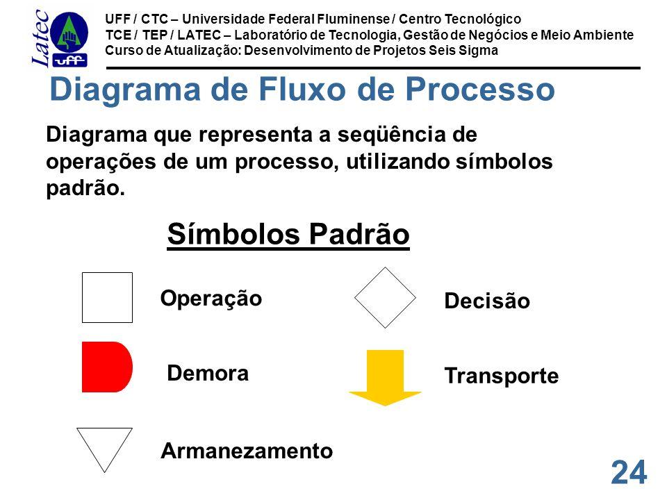24 UFF / CTC – Universidade Federal Fluminense / Centro Tecnológico TCE / TEP / LATEC – Laboratório de Tecnologia, Gestão de Negócios e Meio Ambiente