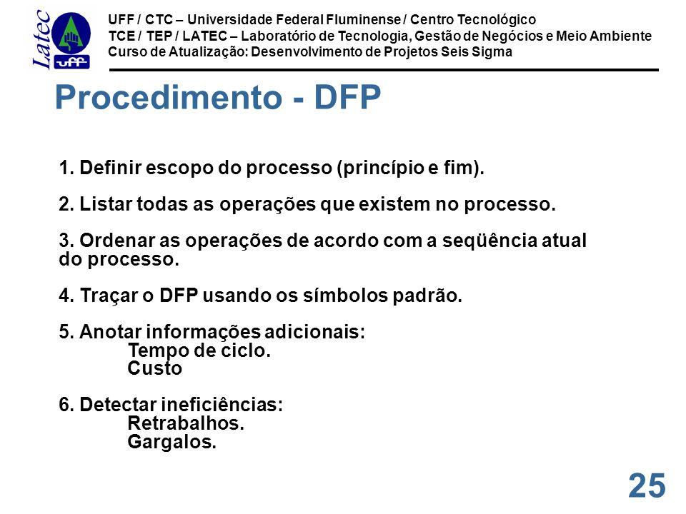 25 UFF / CTC – Universidade Federal Fluminense / Centro Tecnológico TCE / TEP / LATEC – Laboratório de Tecnologia, Gestão de Negócios e Meio Ambiente