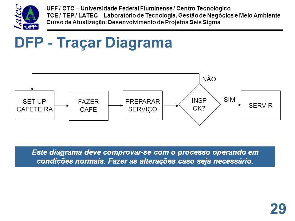 29 UFF / CTC – Universidade Federal Fluminense / Centro Tecnológico TCE / TEP / LATEC – Laboratório de Tecnologia, Gestão de Negócios e Meio Ambiente Curso de Atualização: Desenvolvimento de Projetos Seis Sigma SET UP CAFETEIRA FAZER CAFÉ PREPARAR SERVIÇO INSP OK.