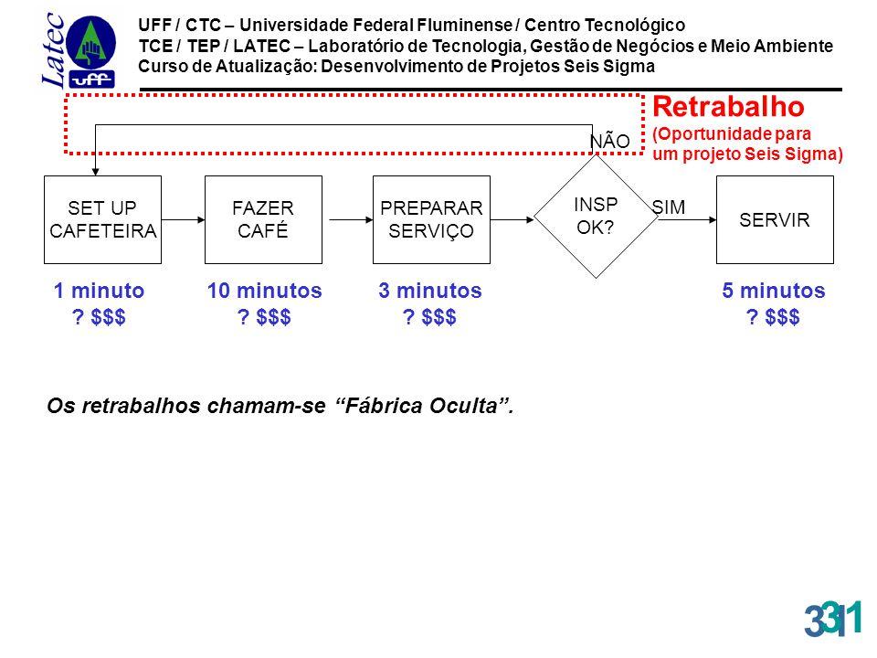 31 UFF / CTC – Universidade Federal Fluminense / Centro Tecnológico TCE / TEP / LATEC – Laboratório de Tecnologia, Gestão de Negócios e Meio Ambiente Curso de Atualização: Desenvolvimento de Projetos Seis Sigma 31 SET UP CAFETEIRA FAZER CAFÉ PREPARAR SERVIÇO INSP OK.