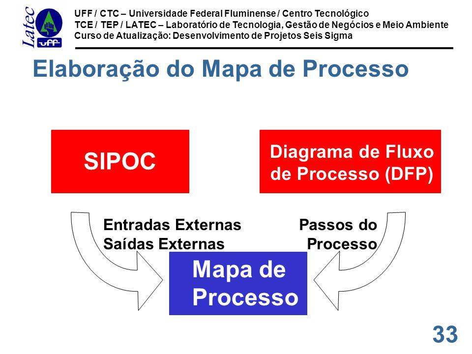 33 UFF / CTC – Universidade Federal Fluminense / Centro Tecnológico TCE / TEP / LATEC – Laboratório de Tecnologia, Gestão de Negócios e Meio Ambiente Curso de Atualização: Desenvolvimento de Projetos Seis Sigma SIPOC Diagrama de Fluxo de Processo (DFP) Mapa de Processo Entradas Externas Saídas Externas Passos do Processo Elaboração do Mapa de Processo
