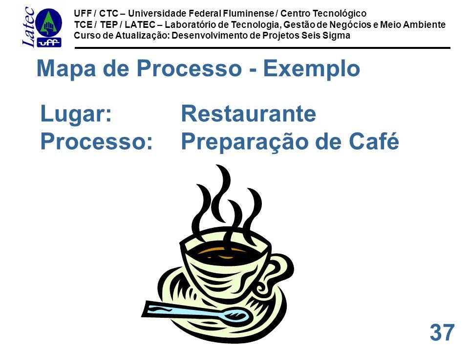37 UFF / CTC – Universidade Federal Fluminense / Centro Tecnológico TCE / TEP / LATEC – Laboratório de Tecnologia, Gestão de Negócios e Meio Ambiente Curso de Atualização: Desenvolvimento de Projetos Seis Sigma Mapa de Processo - Exemplo Lugar:Restaurante Processo:Preparação de Café