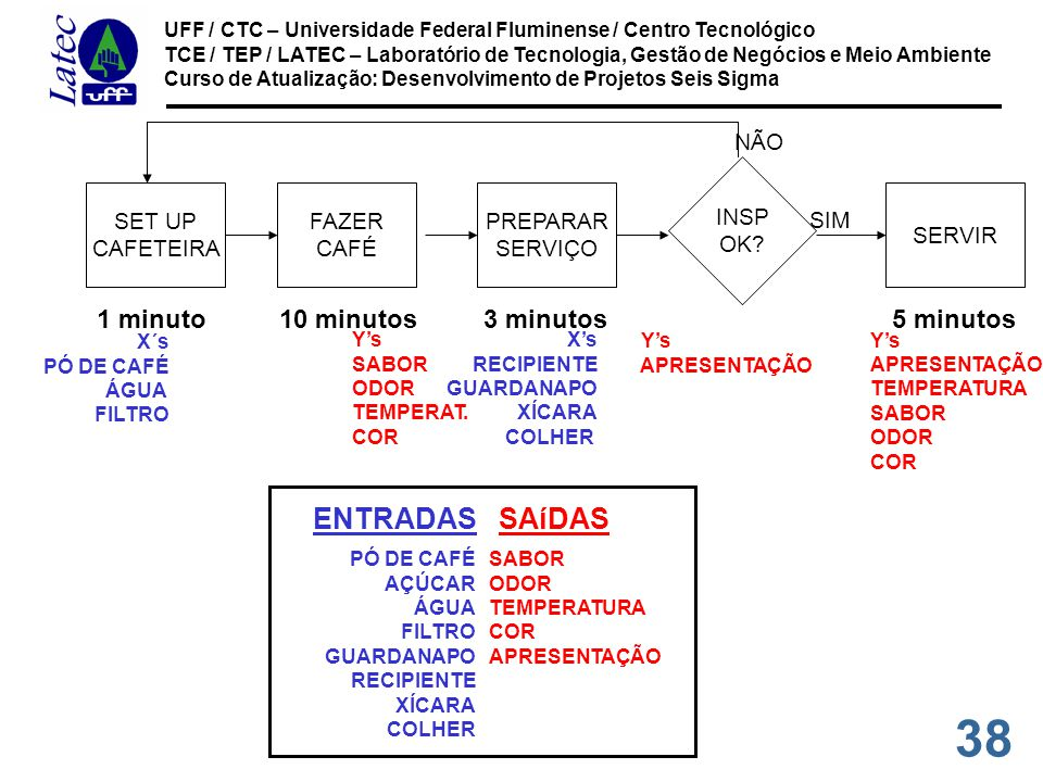 38 UFF / CTC – Universidade Federal Fluminense / Centro Tecnológico TCE / TEP / LATEC – Laboratório de Tecnologia, Gestão de Negócios e Meio Ambiente Curso de Atualização: Desenvolvimento de Projetos Seis Sigma SET UP CAFETEIRA FAZER CAFÉ PREPARAR SERVIÇO INSP OK.