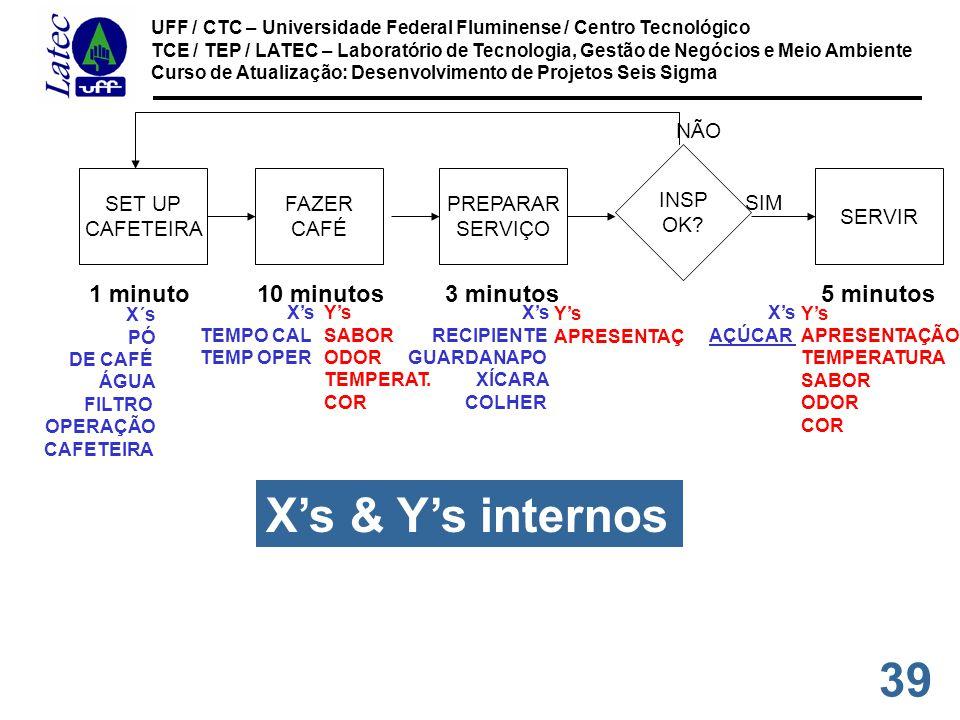 39 UFF / CTC – Universidade Federal Fluminense / Centro Tecnológico TCE / TEP / LATEC – Laboratório de Tecnologia, Gestão de Negócios e Meio Ambiente