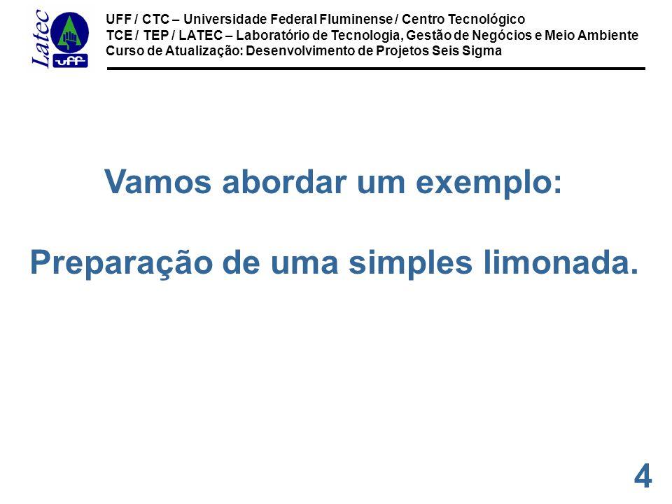 35 UFF / CTC – Universidade Federal Fluminense / Centro Tecnológico TCE / TEP / LATEC – Laboratório de Tecnologia, Gestão de Negócios e Meio Ambiente Curso de Atualização: Desenvolvimento de Projetos Seis Sigma Documentação de apoio Para os X´s e os Y´s internos podemos nos basear em: Procedimentos de Operação.